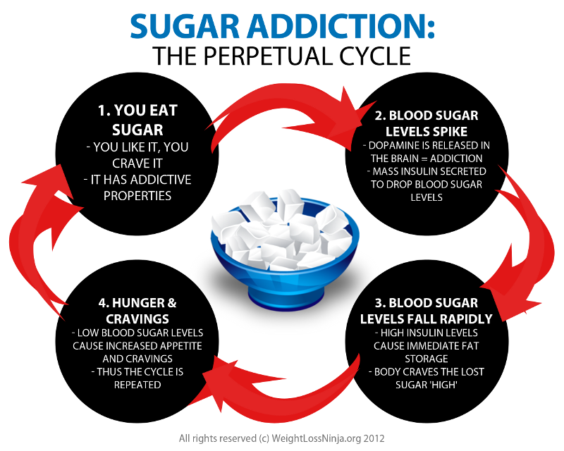sukkeravhengighet lavkarbo.png